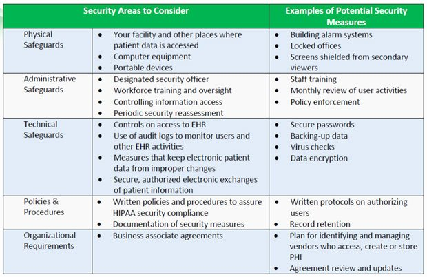 Physical Security Risk assessment Template Beautiful Vm A Hipaa Risk Analysis Can Help You Keep Your