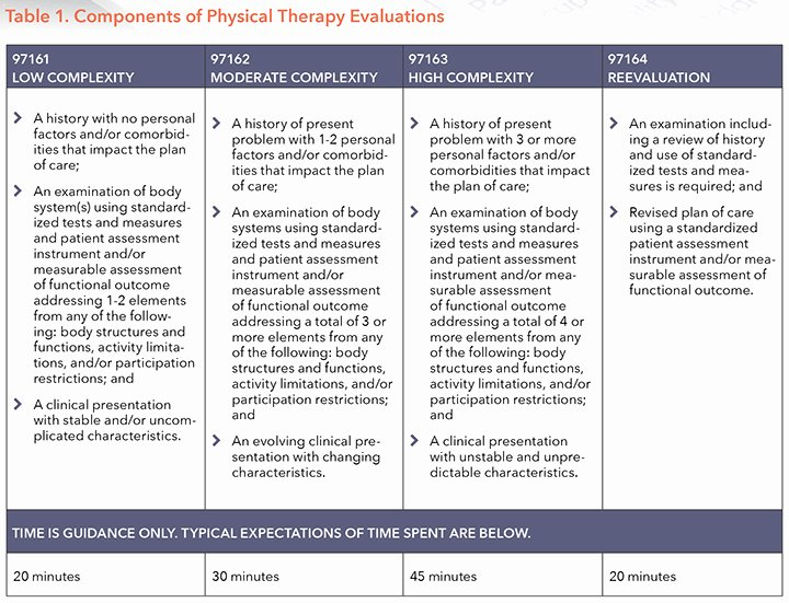 Physical therapy Initial Evaluation Template Best Of Pliance Matters Documenting the New Evaluation Codes