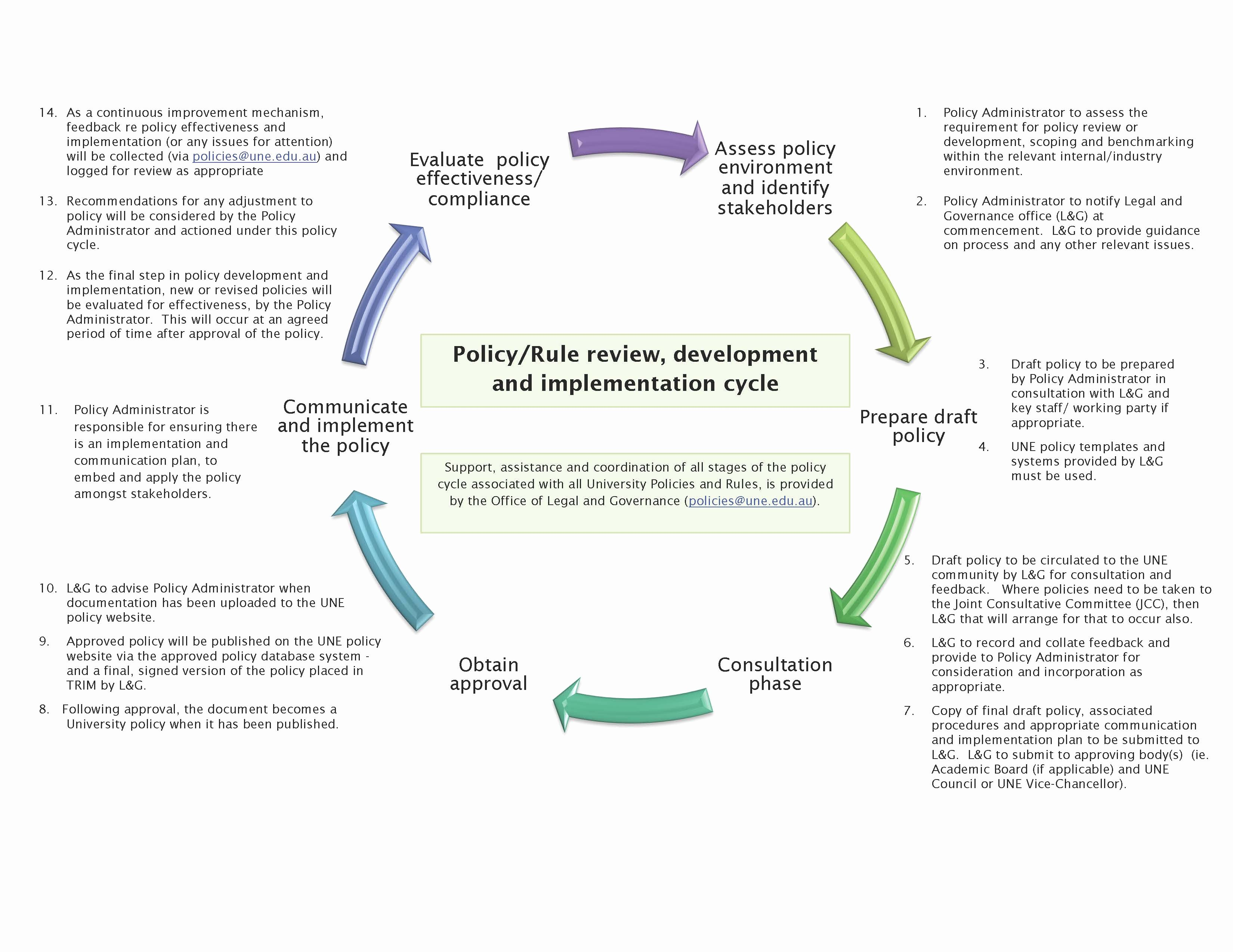Policy and Procedures Template Unique Resources University Of New England Une