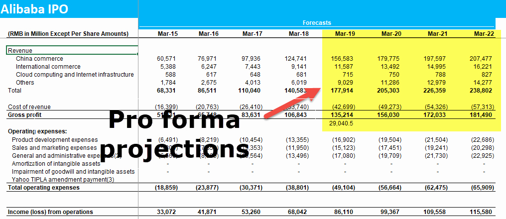 Pro forma Income Statement Template Best Of Pro forma In E Statement Examples