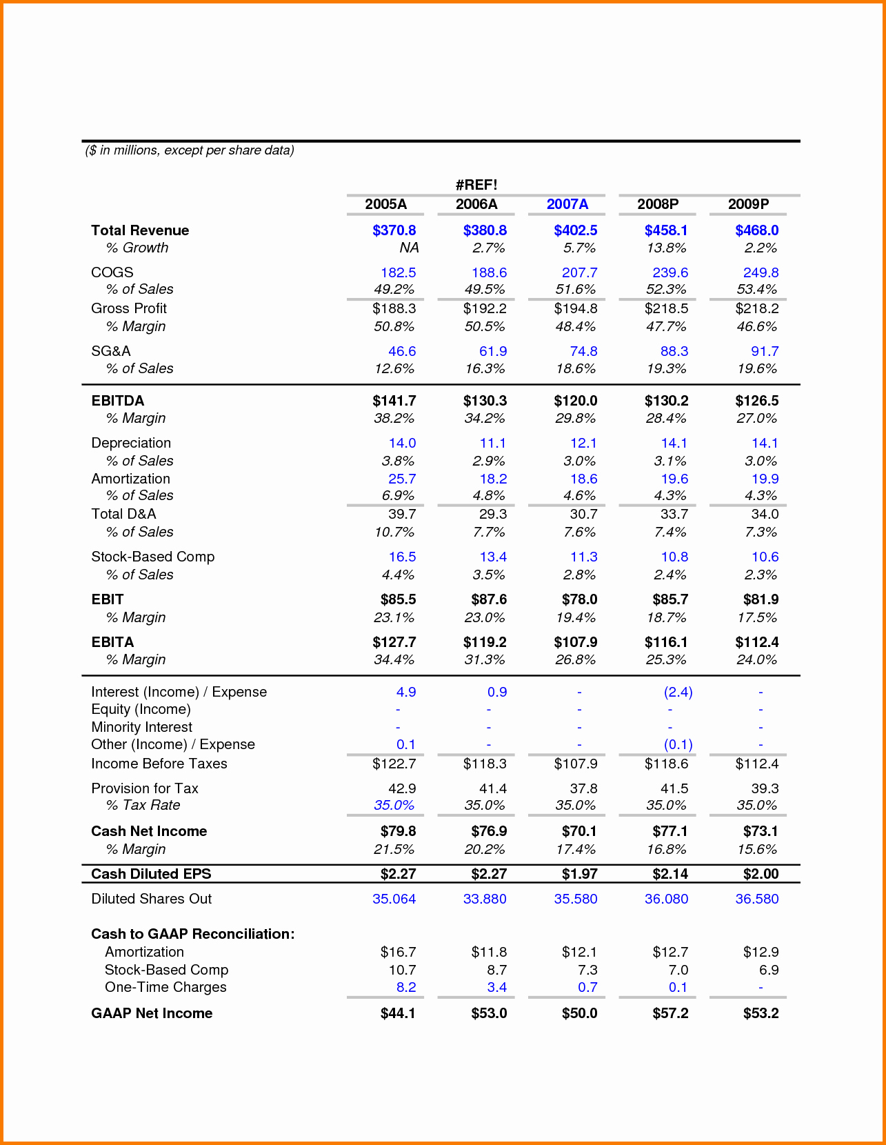 Pro forma Income Statement Template Best Of Pro forma In E Statement Template