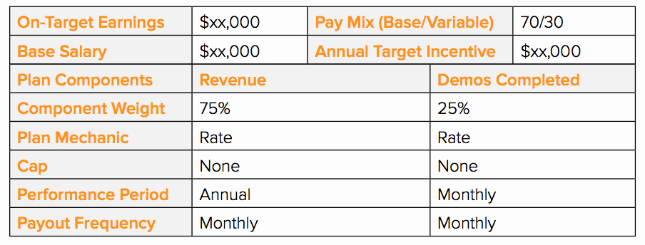 Professional Compensation Plan Template Beautiful How to Develop A Sales Incentive Pensation Plan with