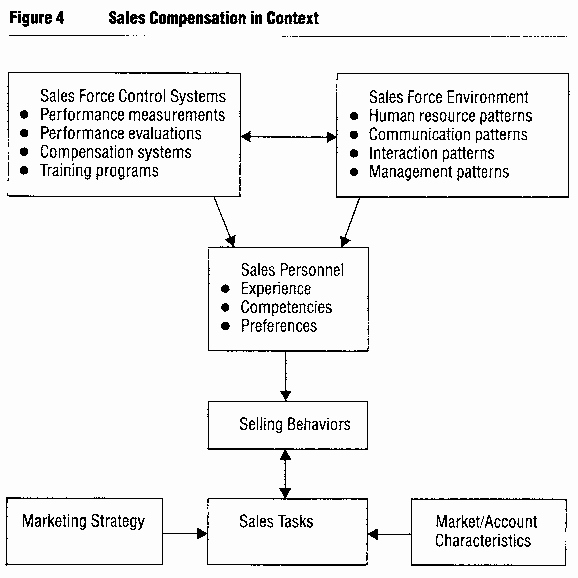 Professional Compensation Plan Template Inspirational Sales Mission Structure Template for Managers