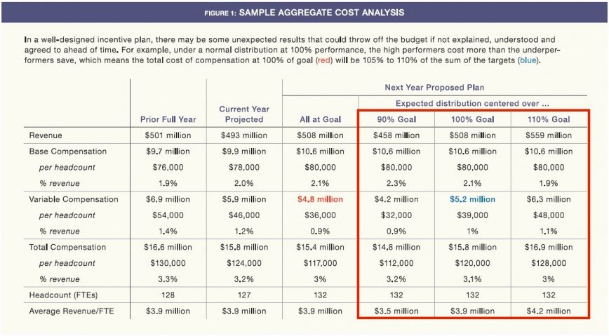 Professional Compensation Plan Template Lovely Wonderful Professional Pensation Plan Template