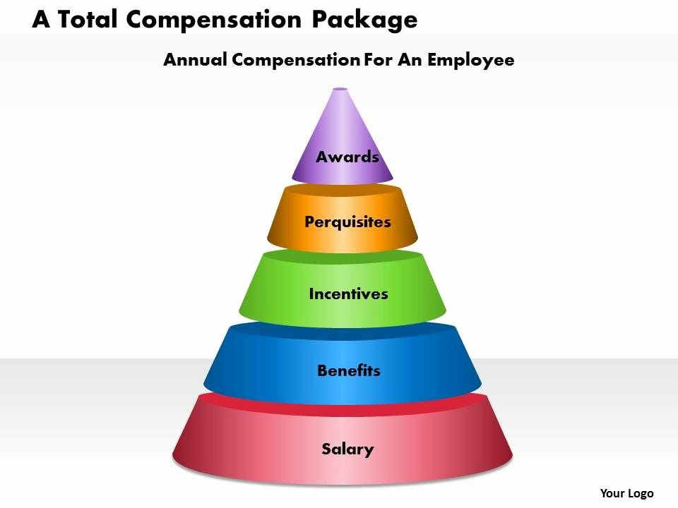 Professional Compensation Plan Template New A total Pensation Package Powerpoint Presentation Slide