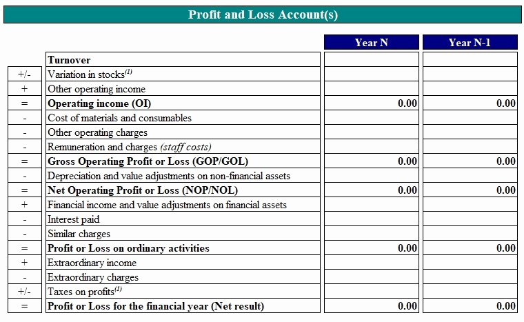 Profit and Loss Template Word Unique Download Profit and Loss Account Template for Business