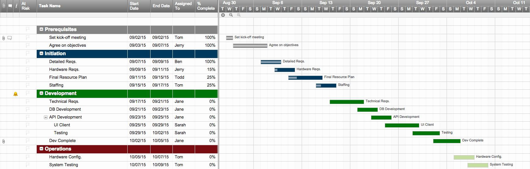 Project Action Plan Template Fresh top Project Plan Templates for Excel