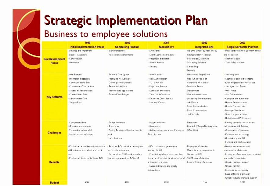 Project Implementation Plan Template Best Of 8 Post Implementation Plan Template Yrptt