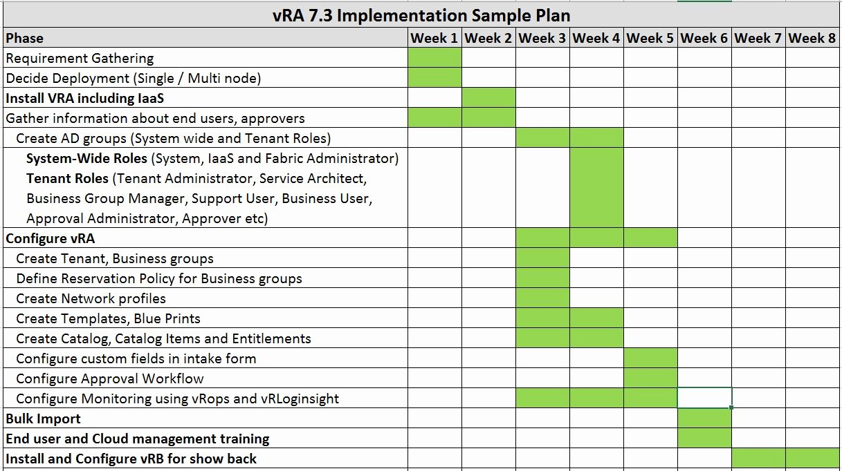 Project Implementation Plan Template Unique Iot Machine Learning Bigdata Cna Cloud Puting
