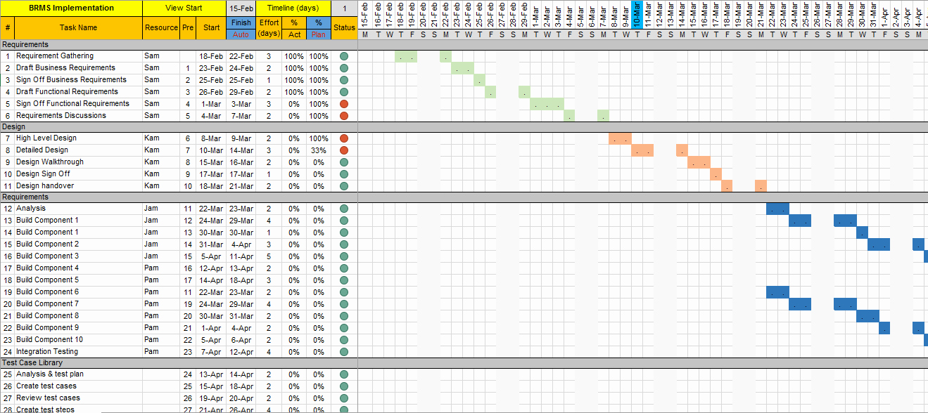 Project Management Plan Template Beautiful Project Plan Template Excel with Gantt Chart and Traffic