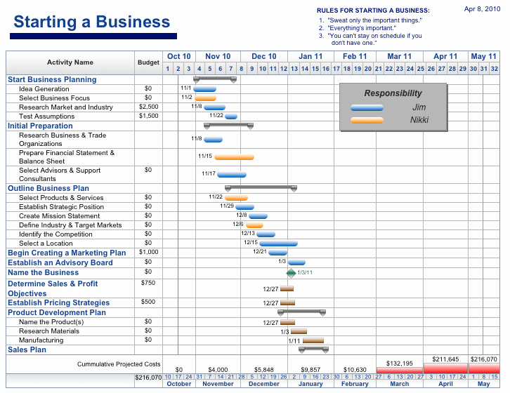 Project Management Plan Template Elegant Free Project Management Templates