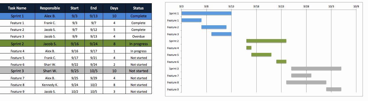 Project Management Plan Template Fresh Agile Project Plan Template Engineering Management
