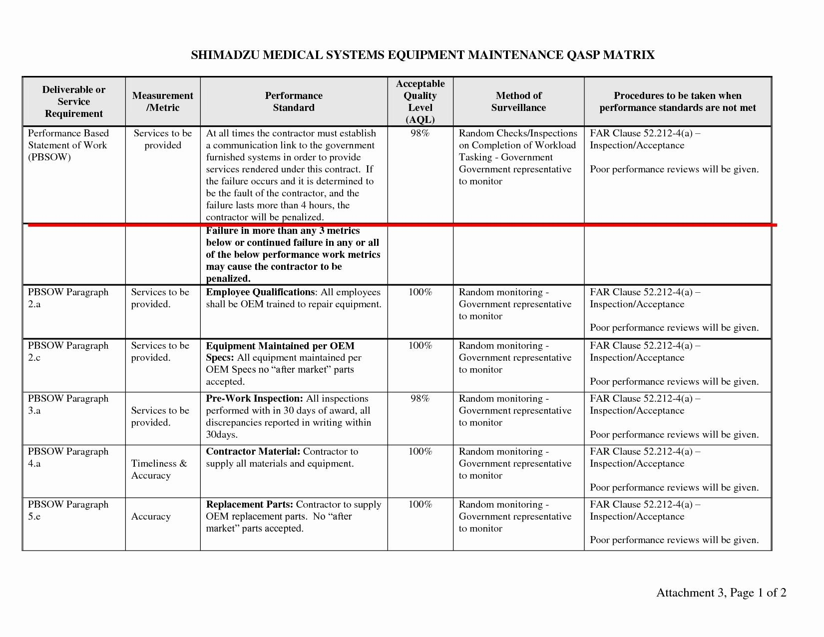 Quality Management Plan Templates Beautiful 11 Quality Management Plan Examples Pdf Word