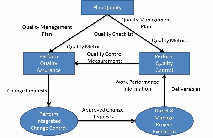 Quality Management Plan Templates Best Of Be E A Certified Project Manager Chapter 78 Big