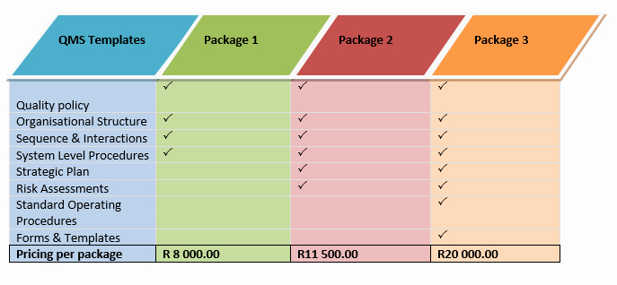 Quality Management Plan Templates New Quality Management System Templates