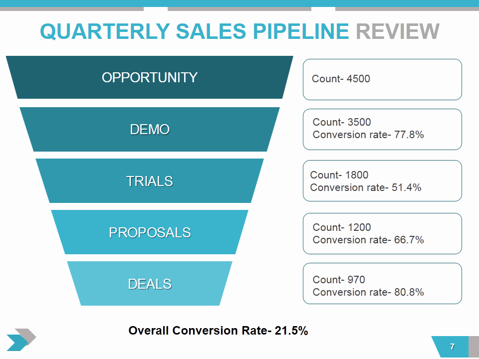 Quarterly Business Review Templates Best Of Quarterly Business Review Presentation All the Essential