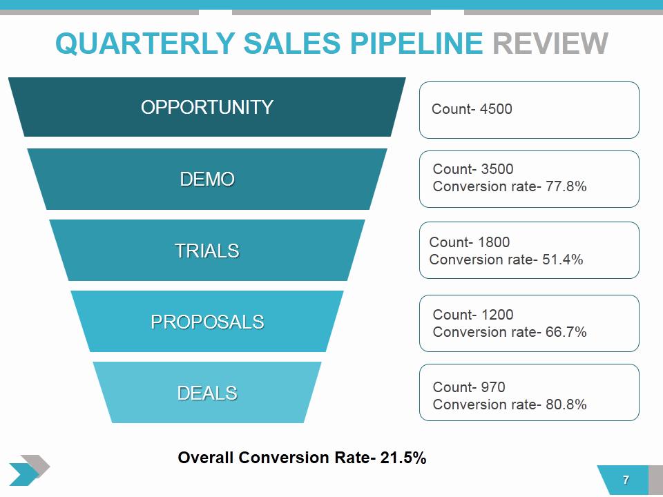 Quarterly Business Review Templates Inspirational Quarterly Business Review Presentation All the Essential