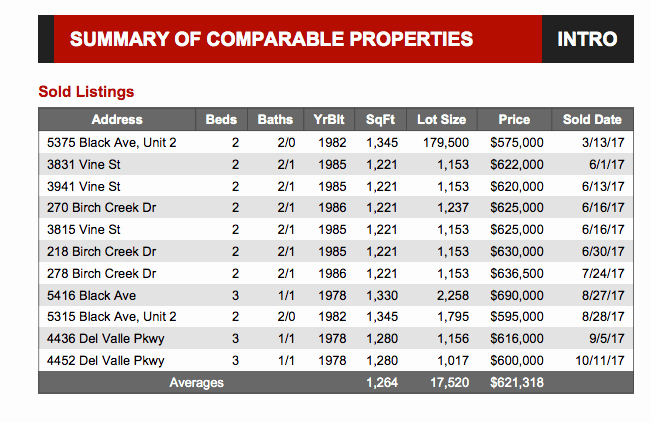 Real Estate Market Analysis Template Best Of Parative Market Analysis Explained with Examples
