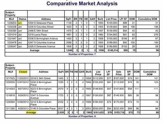 Real Estate Market Analysis Template Unique Cma Explained Parative Market Analysis How It S