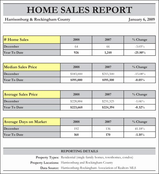 Real Estate Market Report Template Elegant Archive for January 2009