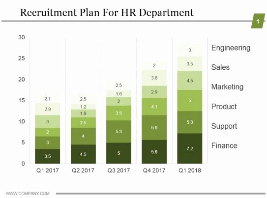 Recruitment Action Plan Template Luxury Recruitment Plan for Hr Department Ppt Examples