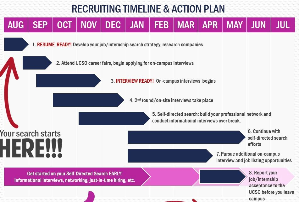 Recruitment Action Plan Template New Recruiting Timeline and Action Plan – Kelleyconnect