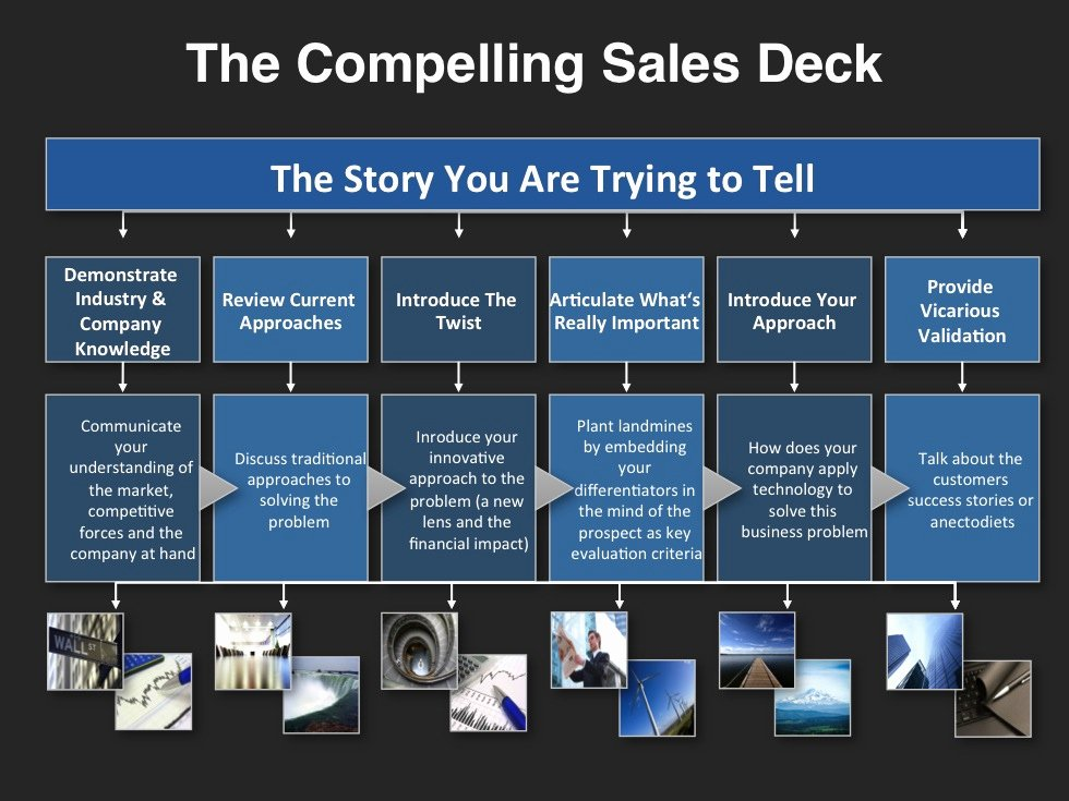 Sales Account Plan Template Awesome the Pelling Sales Deck