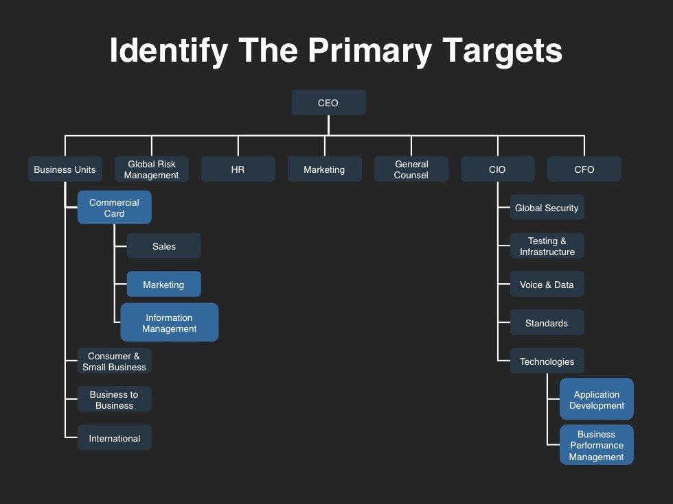 Sales Account Plan Template Elegant Demand Creation Planning Template