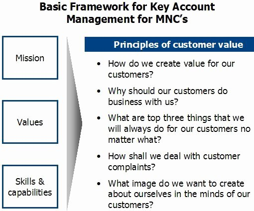 Sales Account Plan Template Unique Digitalshor Account Management Plan