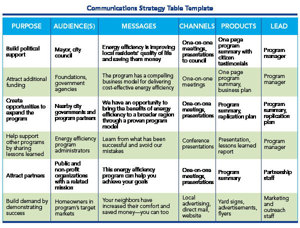Sample Communication Plan Template Beautiful Image Result for Munications Plan Template who What