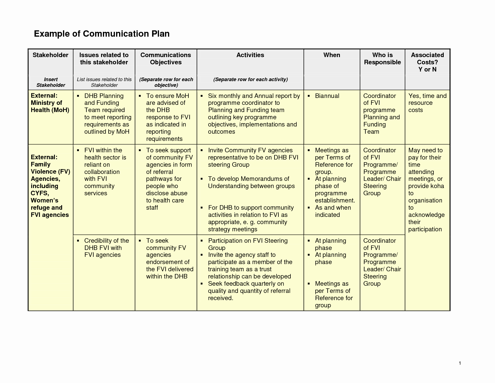 Sample Communication Plan Template Inspirational Ideas for A Munication Planning