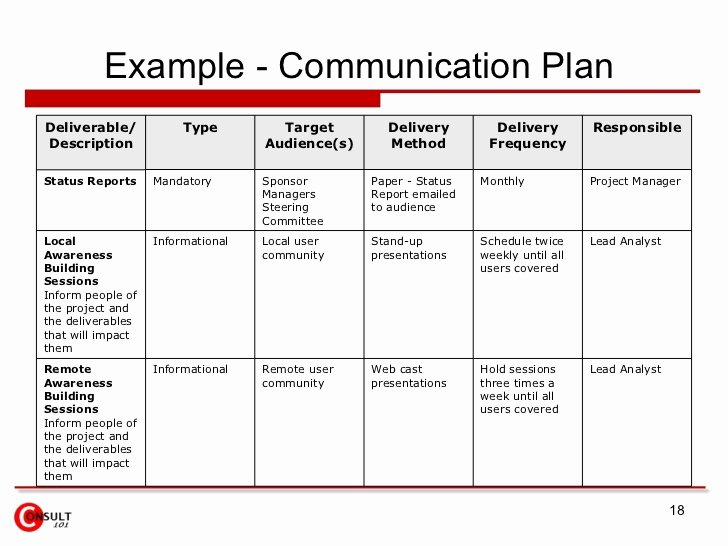 Sample Communication Plan Template Inspirational Munication Plan Example