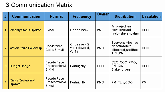 Sample Communication Plan Template Lovely Munication Plan Template Free Download Project
