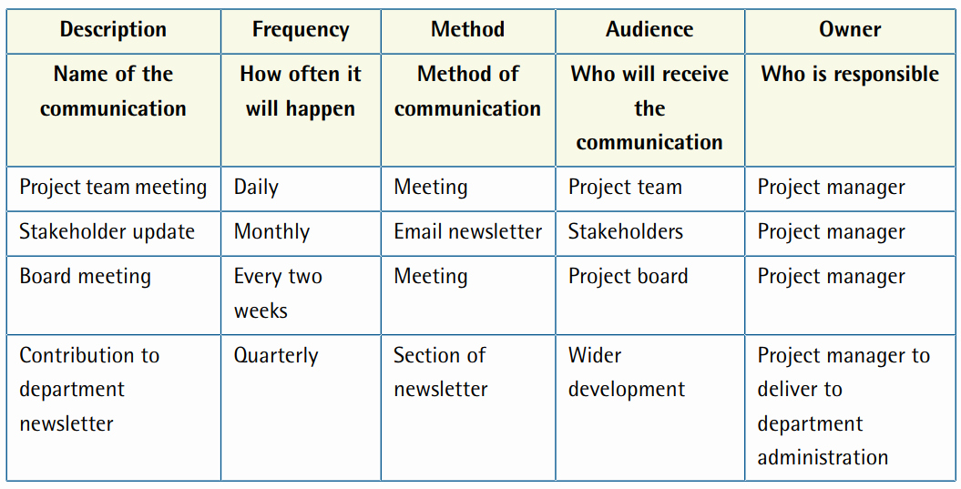 Sample Communication Plan Template Lovely Project Management — Munication Plan Template and Example