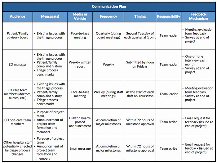 Sample Communication Plan Template Lovely Reaching People Effectively Munication Plans Lean