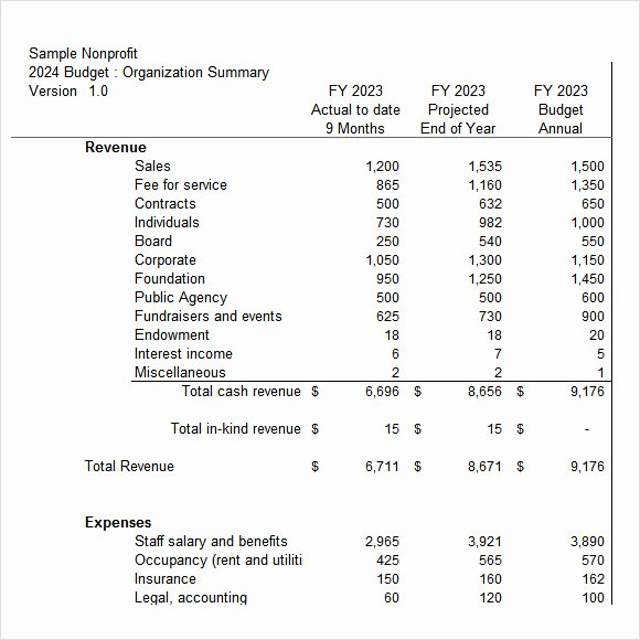 Sample Nonprofit Budget Template Beautiful Free 9 Non Profit Bud Templates In Google Docs