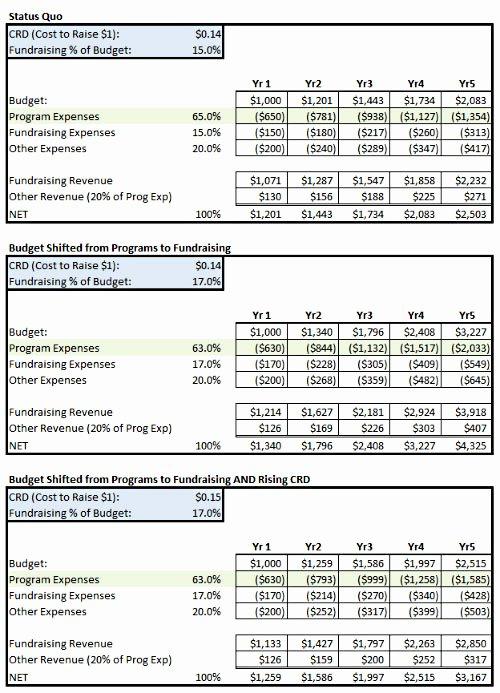 Sample Nonprofit Budget Template Beautiful Fundraising Percent Of Bud