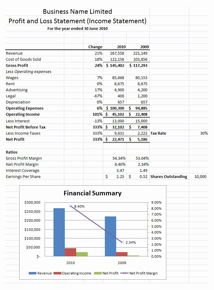 Sample Profit and Loss Template Fresh Free Profit and Loss Statement Template and Sample