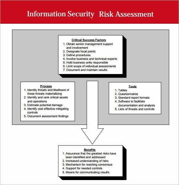 Security Risk assessment Template Fresh Free 7 Security assessment Templates In Samples Examples