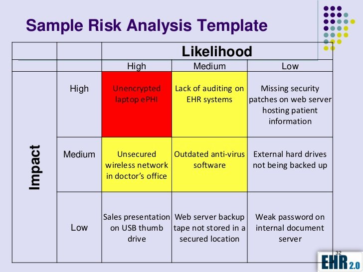 Security Risk assessment Template New Hipaa Hitech Security assessment