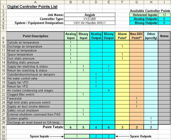 Siemens Panel Schedule Template Best Of Automatedbuildings Column Points List Primer