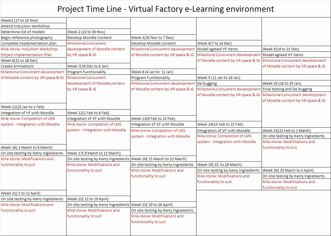 Simple Implementation Plan Template Awesome Improve Group Virtual Simulation November 2010