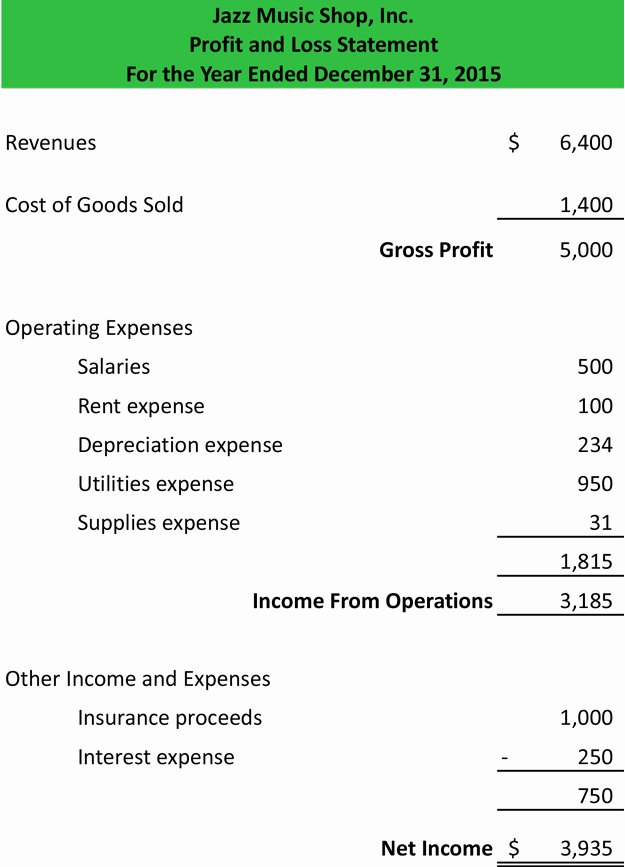 Simple Profit and Loss Template Fresh Profit and Loss Statement Template form