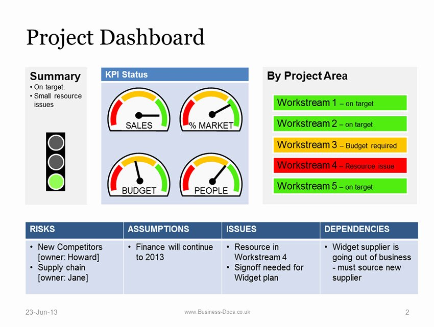 Simple Project Status Report Template Elegant Project Dashboard with Status Template Powerpoint