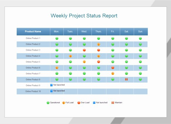 Simple Project Status Report Template Fresh Weekly Status Report Templates 30 Free Documents