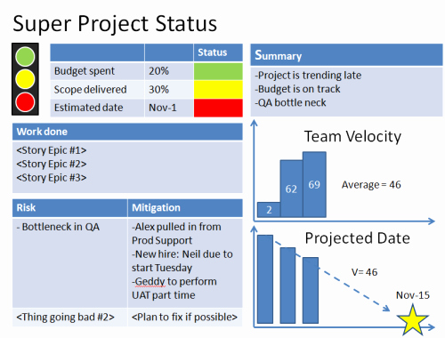 Simple Project Status Report Template Inspirational Agile Project Status Reports – Example 1