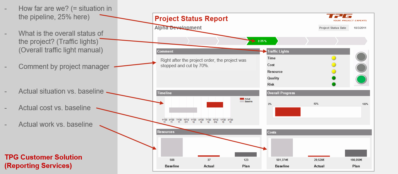 Simple Project Status Report Template Unique Pmo Reports for Project and Portfolio Management