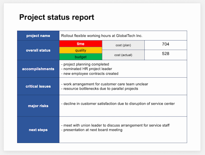 Simple Project Status Report Template Unique Project Status Report Template Powerpoint Tactical