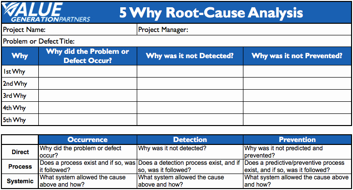 Simple Root Cause Analysis Template Best Of Generating Value by Conducting 5 why Root Cause Analysis