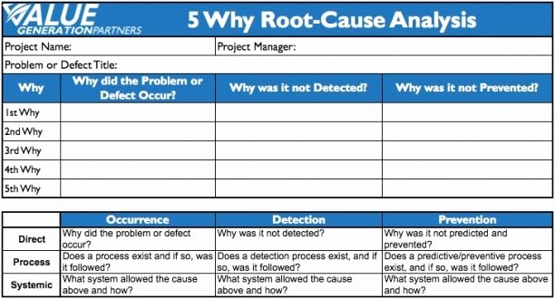 Simple Root Cause Analysis Template Fresh Image Result for 5 whys Template 5 why S